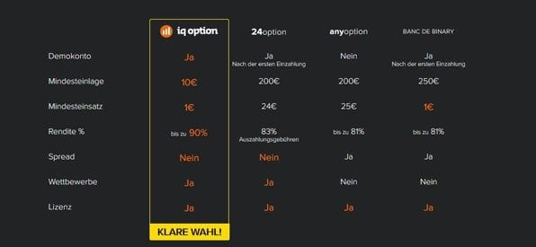 Klarer Testsieger IQ Option