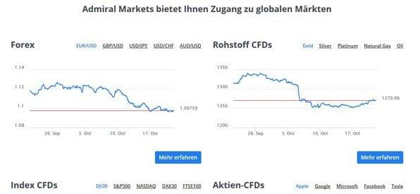 Admiral Markets Trading Möglichkeiten