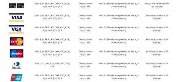 Alle Auszahlungsarten von XM.com auf einen Blick