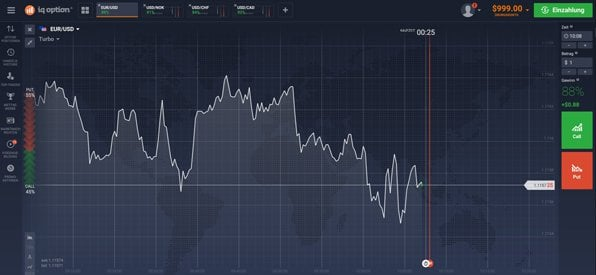 Screenshot IQ Option Handelsplattform Überblick