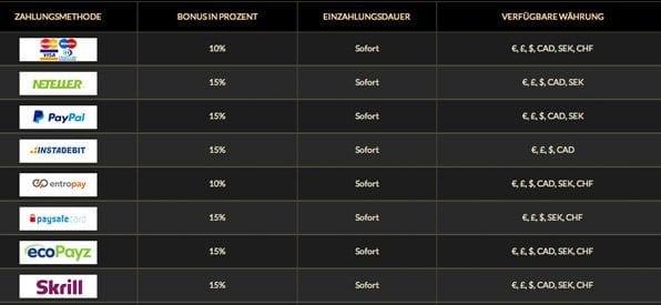 Eurogrand Casino Zahlungsmethode