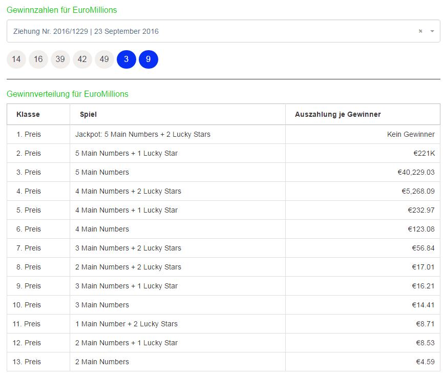 Ergebnisanzeige der EuroMillions Ausziehungen von Jackpot.com