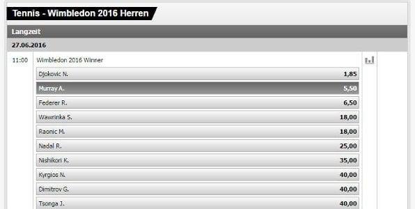 Die Interwetten Quoten fürs Wimbledon 2016 Herreneinzel