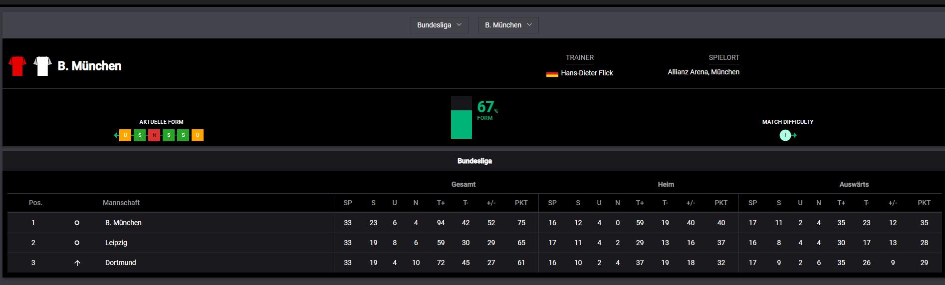 Bitkingz Fussball Statistik